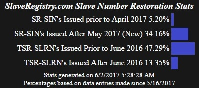 Statistics for The slave register and slave registery numbers that have been restored or backed up